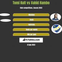 Tomi Kult vs Vahid Hambo h2h player stats