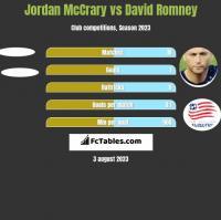 Jordan McCrary vs David Romney h2h player stats