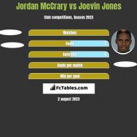 Jordan McCrary vs Joevin Jones h2h player stats