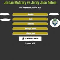 Jordan McCrary vs Jordy Jose Delem h2h player stats