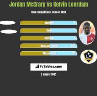 Jordan McCrary vs Kelvin Leerdam h2h player stats