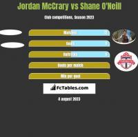 Jordan McCrary vs Shane O'Neill h2h player stats