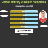 Jordan McCrary vs Walker Zimmerman h2h player stats