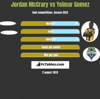 Jordan McCrary vs Yeimar Gomez h2h player stats
