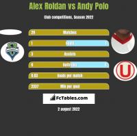 Alex Roldan vs Andy Polo h2h player stats