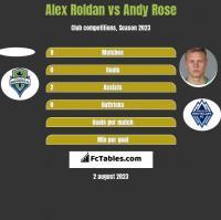 Alex Roldan vs Andy Rose h2h player stats