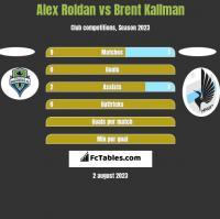 Alex Roldan vs Brent Kallman h2h player stats