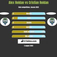 Alex Roldan vs Cristian Roldan h2h player stats