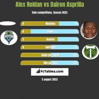 Alex Roldan vs Dairon Asprilla h2h player stats