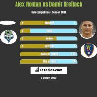 Alex Roldan vs Damir Kreilach h2h player stats