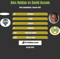 Alex Roldan vs David Accam h2h player stats