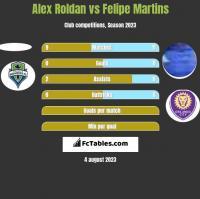 Alex Roldan vs Felipe Martins h2h player stats