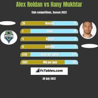 Alex Roldan vs Hany Mukhtar h2h player stats