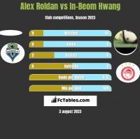 Alex Roldan vs In-Beom Hwang h2h player stats