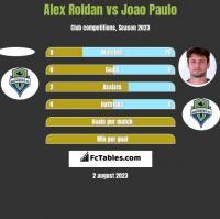 Alex Roldan vs Joao Paulo h2h player stats