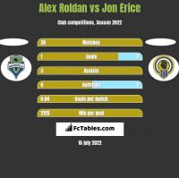 Alex Roldan vs Jon Erice h2h player stats