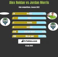 Alex Roldan vs Jordan Morris h2h player stats