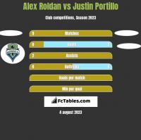Alex Roldan vs Justin Portillo h2h player stats