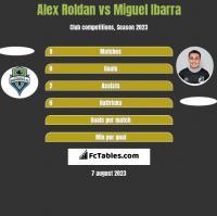 Alex Roldan vs Miguel Ibarra h2h player stats