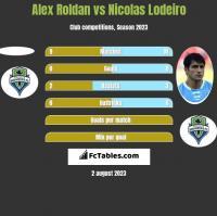 Alex Roldan vs Nicolas Lodeiro h2h player stats