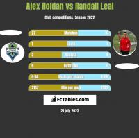 Alex Roldan vs Randall Leal h2h player stats