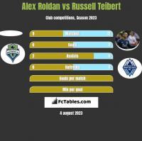 Alex Roldan vs Russell Teibert h2h player stats