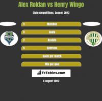 Alex Roldan vs Henry Wingo h2h player stats