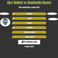 Alex Roldan vs Handwalla Bwana h2h player stats