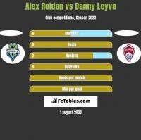 Alex Roldan vs Danny Leyva h2h player stats
