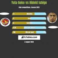 Yuta Goke vs Hideki Ishige h2h player stats