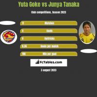 Yuta Goke vs Junya Tanaka h2h player stats