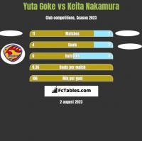 Yuta Goke vs Keita Nakamura h2h player stats