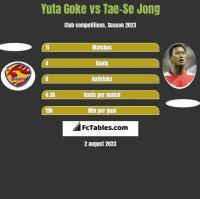 Yuta Goke vs Tae-Se Jong h2h player stats