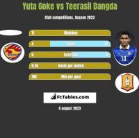 Yuta Goke vs Teerasil Dangda h2h player stats