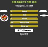 Yuta Goke vs Yuta Taki h2h player stats