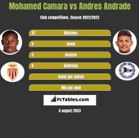 Mohamed Camara vs Andres Andrade h2h player stats