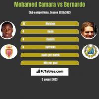 Mohamed Camara vs Bernardo h2h player stats