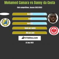 Mohamed Camara vs Danny da Costa h2h player stats