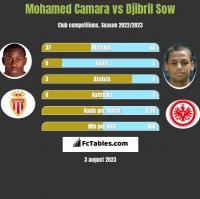 Mohamed Camara vs Djibril Sow h2h player stats