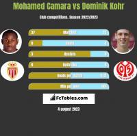 Mohamed Camara vs Dominik Kohr h2h player stats