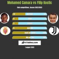 Mohamed Camara vs Filip Kostic h2h player stats