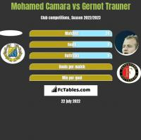 Mohamed Camara vs Gernot Trauner h2h player stats