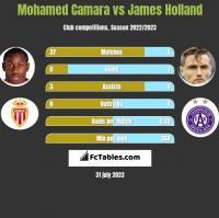 Mohamed Camara vs James Holland h2h player stats