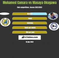 Mohamed Camara vs Masaya Okugawa h2h player stats