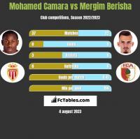 Mohamed Camara vs Mergim Berisha h2h player stats