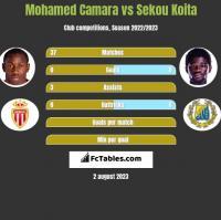 Mohamed Camara vs Sekou Koita h2h player stats