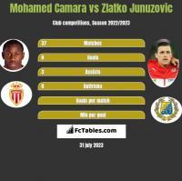 Mohamed Camara vs Zlatko Junuzovic h2h player stats