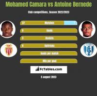 Mohamed Camara vs Antoine Bernede h2h player stats
