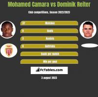 Mohamed Camara vs Dominik Reiter h2h player stats