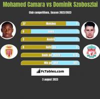 Mohamed Camara vs Dominik Szoboszlai h2h player stats